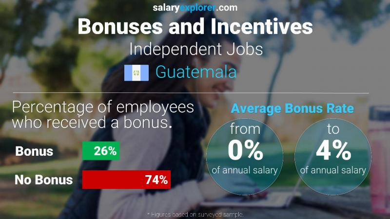Annual Salary Bonus Rate Guatemala Independent Jobs