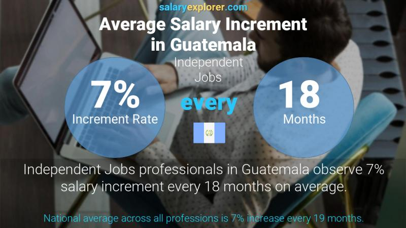 Annual Salary Increment Rate Guatemala Independent Jobs