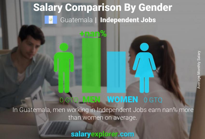 Salary comparison by gender monthly Guatemala Independent Jobs