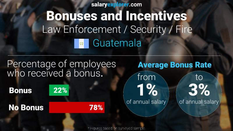 Annual Salary Bonus Rate Guatemala Law Enforcement / Security / Fire