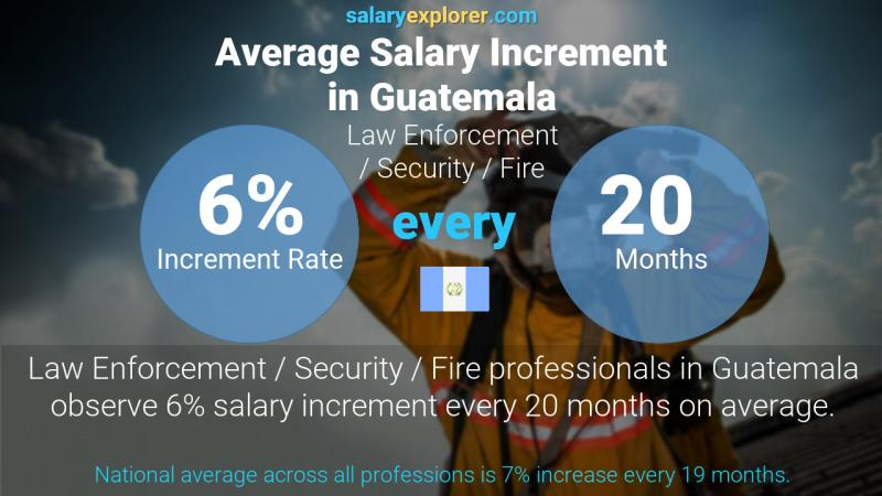 Annual Salary Increment Rate Guatemala Law Enforcement / Security / Fire