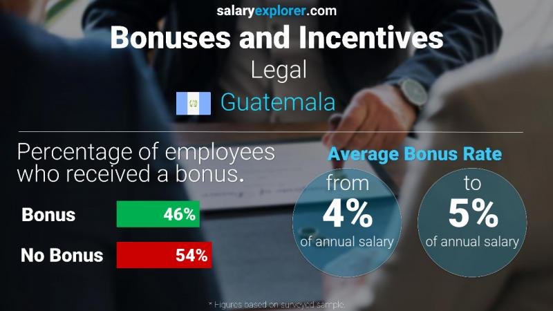 Annual Salary Bonus Rate Guatemala Legal