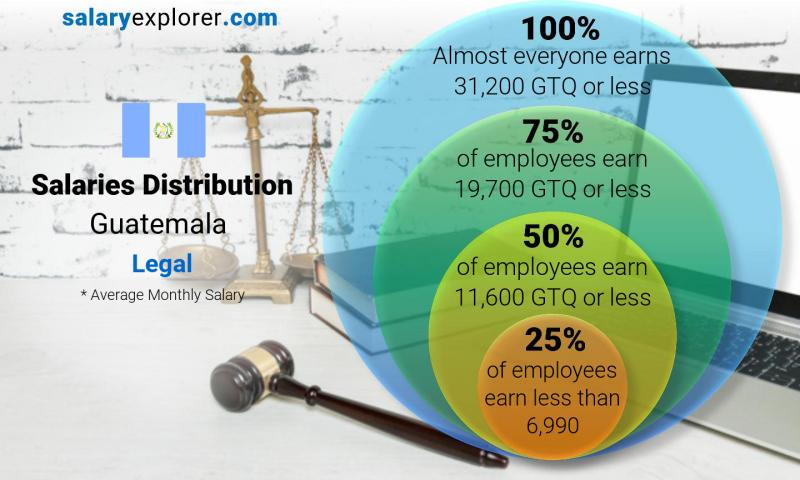 Median and salary distribution monthly Guatemala Legal