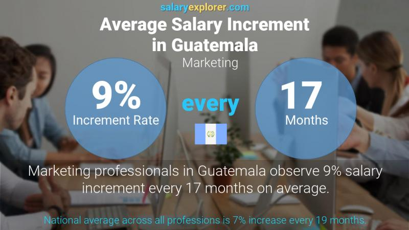 Annual Salary Increment Rate Guatemala Marketing