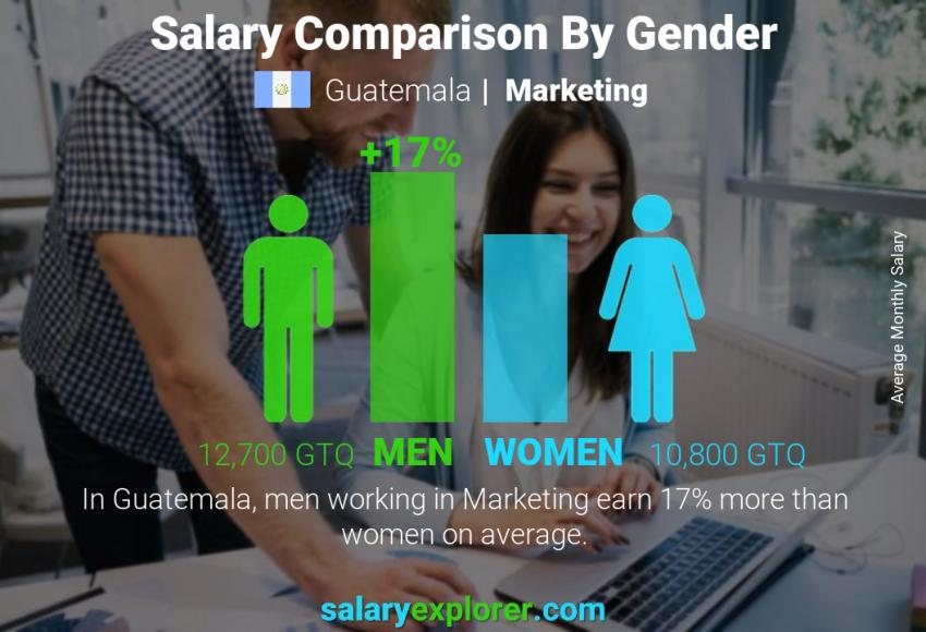 Salary comparison by gender monthly Guatemala Marketing