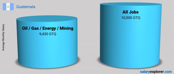 Salary Comparison Between Oil  / Gas / Energy / Mining and Oil  / Gas / Energy / Mining monthly Guatemala