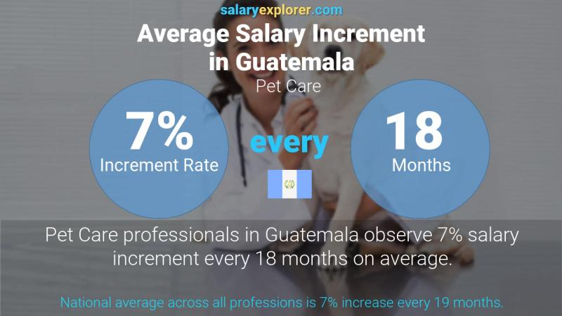 Annual Salary Increment Rate Guatemala Pet Care