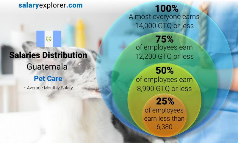 Median and salary distribution monthly Guatemala Pet Care