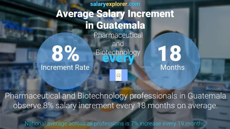 Annual Salary Increment Rate Guatemala Pharmaceutical and Biotechnology