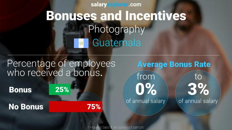 Annual Salary Bonus Rate Guatemala Photography