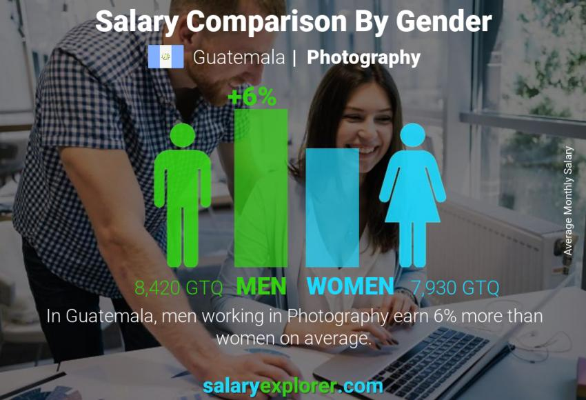 Salary comparison by gender monthly Guatemala Photography
