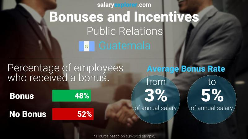 Annual Salary Bonus Rate Guatemala Public Relations