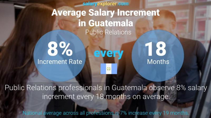 Annual Salary Increment Rate Guatemala Public Relations