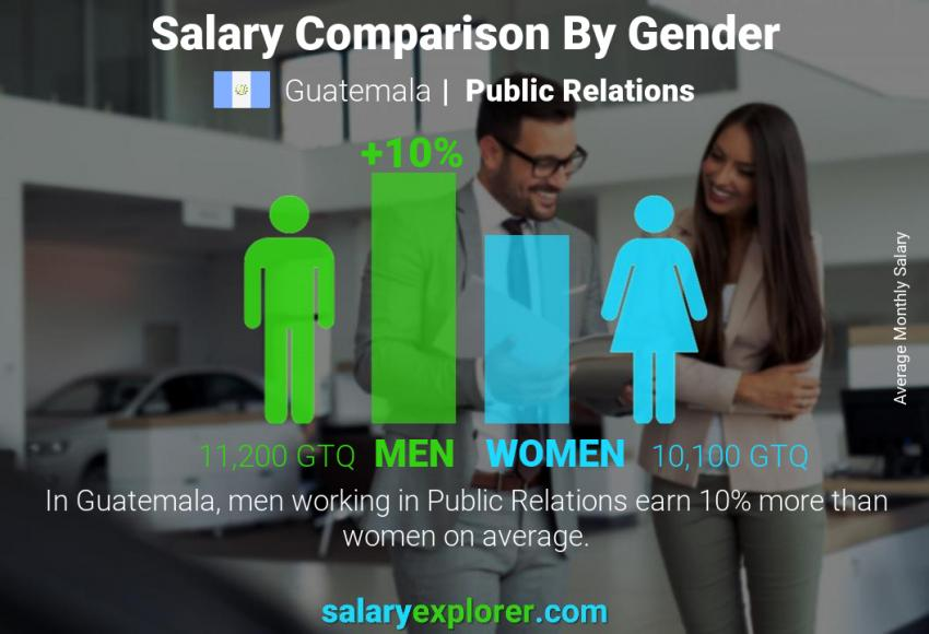 Salary comparison by gender monthly Guatemala Public Relations