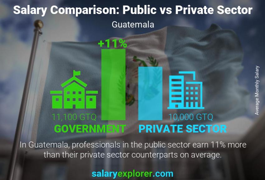 Public vs private sector salaries monthly Guatemala