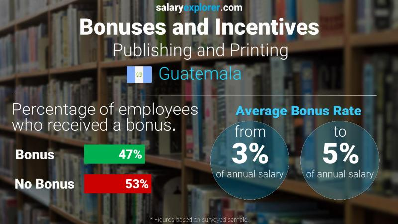 Annual Salary Bonus Rate Guatemala Publishing and Printing
