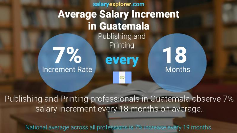 Annual Salary Increment Rate Guatemala Publishing and Printing