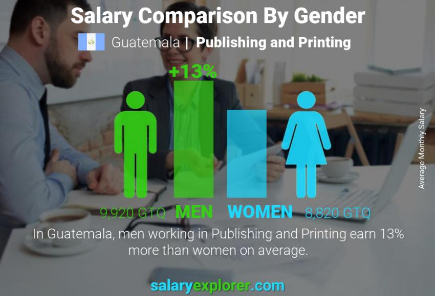 Salary comparison by gender monthly Guatemala Publishing and Printing