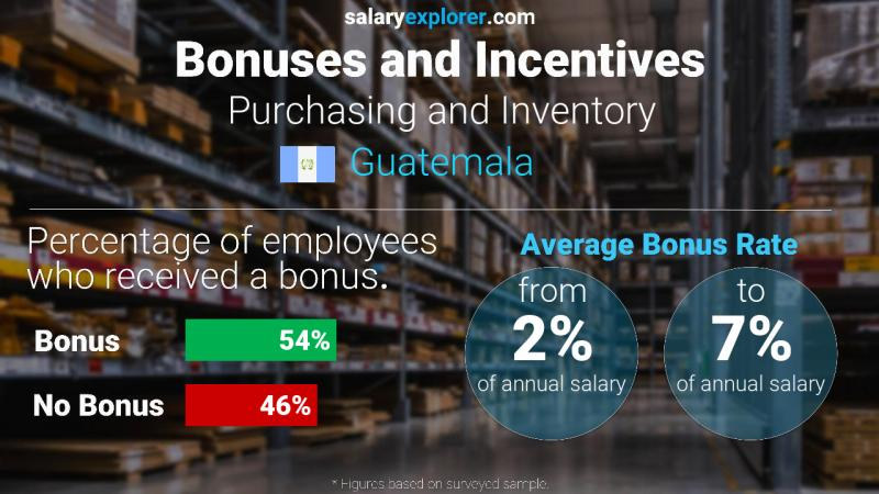 Annual Salary Bonus Rate Guatemala Purchasing and Inventory