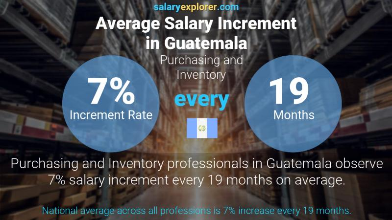 Annual Salary Increment Rate Guatemala Purchasing and Inventory