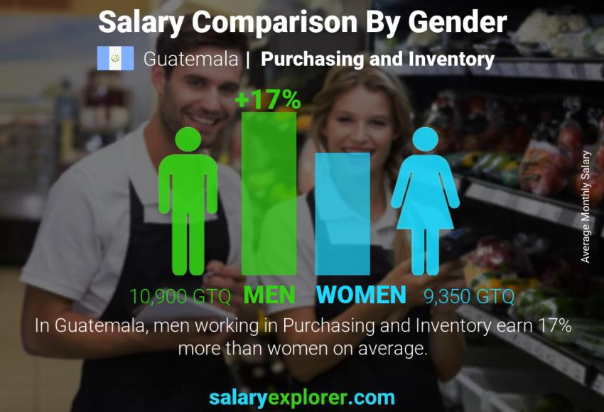 Salary comparison by gender monthly Guatemala Purchasing and Inventory