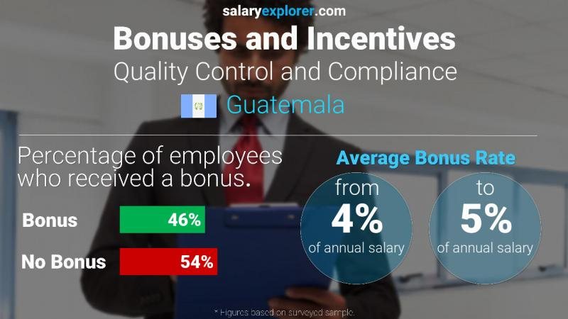 Annual Salary Bonus Rate Guatemala Quality Control and Compliance