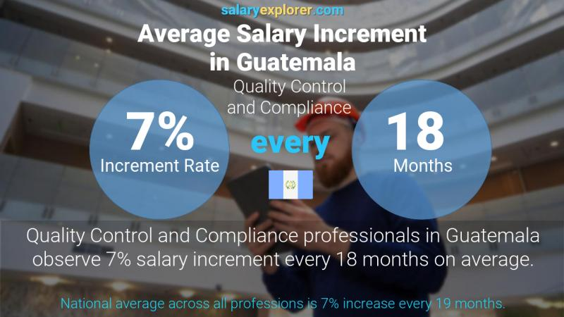 Annual Salary Increment Rate Guatemala Quality Control and Compliance