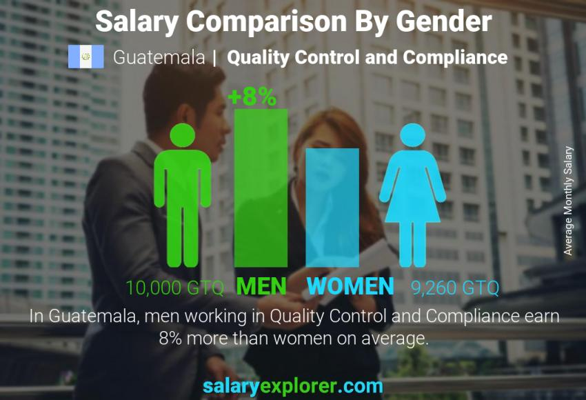 Salary comparison by gender monthly Guatemala Quality Control and Compliance