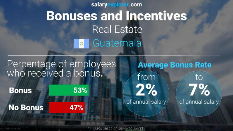 Annual Salary Bonus Rate Guatemala Real Estate