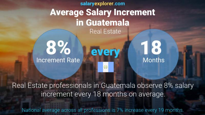 Annual Salary Increment Rate Guatemala Real Estate