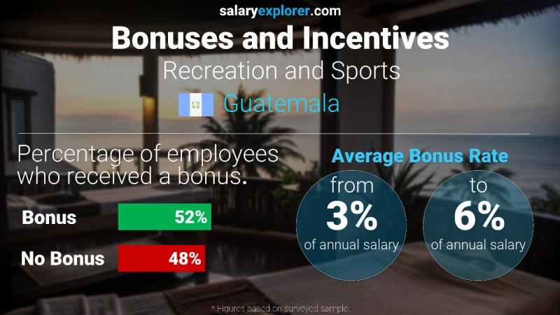Annual Salary Bonus Rate Guatemala Recreation and Sports