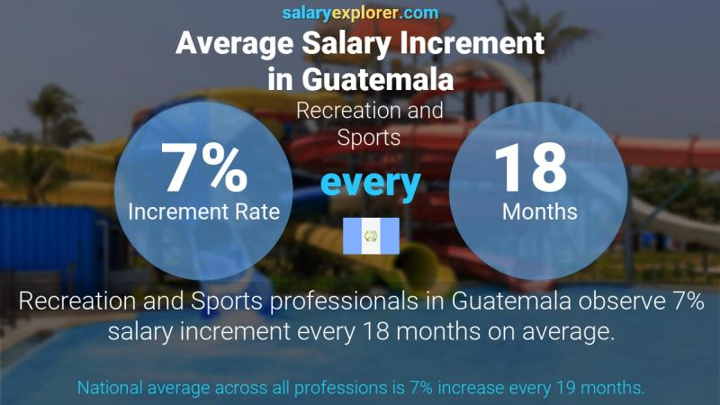 Annual Salary Increment Rate Guatemala Recreation and Sports
