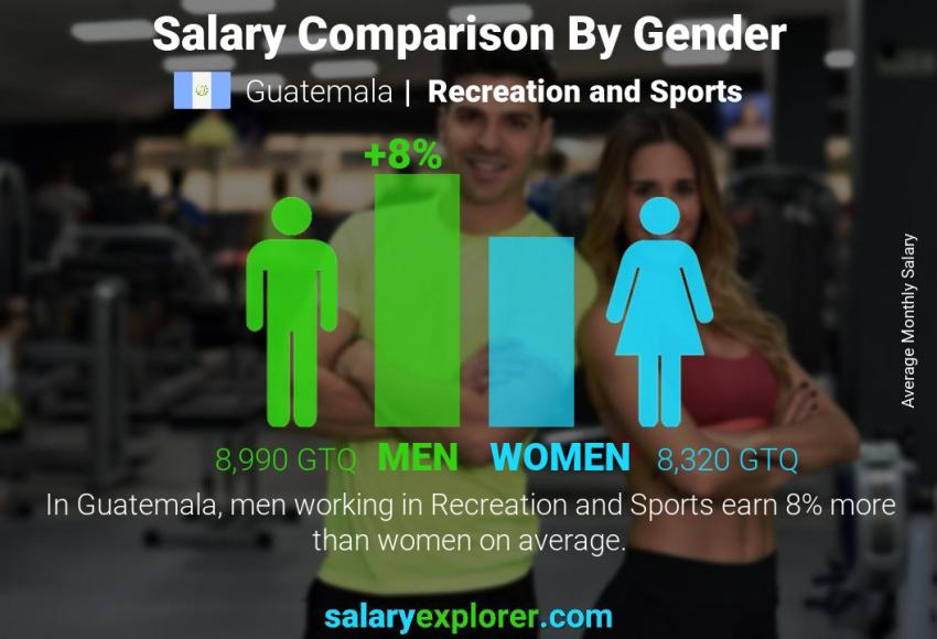 Salary comparison by gender monthly Guatemala Recreation and Sports