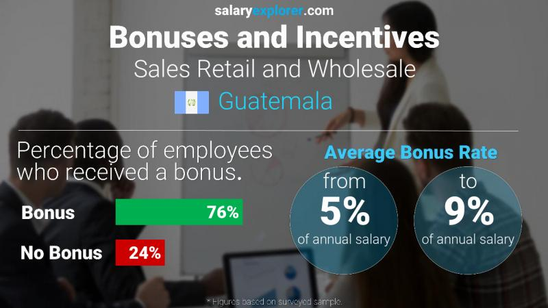 Annual Salary Bonus Rate Guatemala Sales Retail and Wholesale