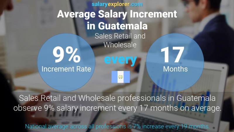 Annual Salary Increment Rate Guatemala Sales Retail and Wholesale