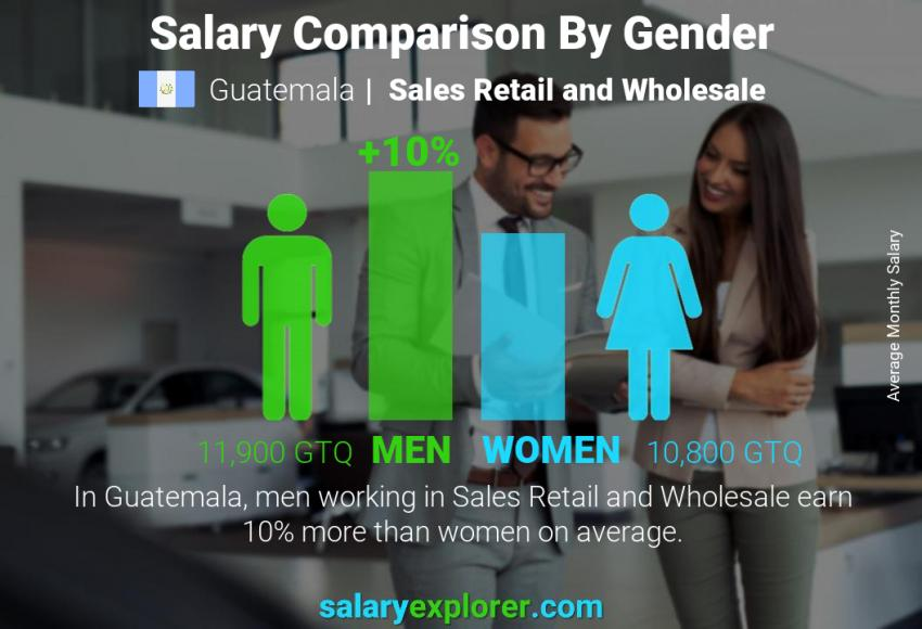 Salary comparison by gender monthly Guatemala Sales Retail and Wholesale