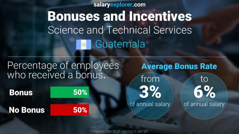 Annual Salary Bonus Rate Guatemala Science and Technical Services