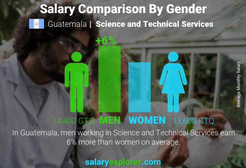 Salary comparison by gender monthly Guatemala Science and Technical Services