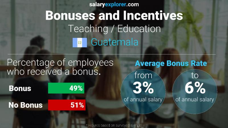 Annual Salary Bonus Rate Guatemala Teaching / Education