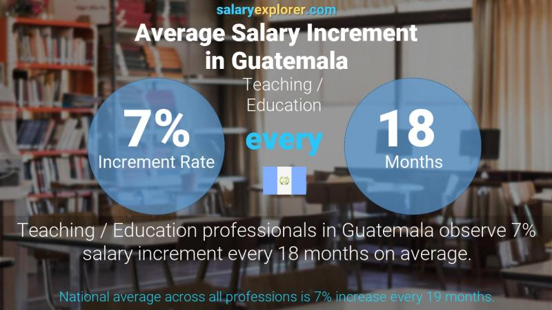 Annual Salary Increment Rate Guatemala Teaching / Education