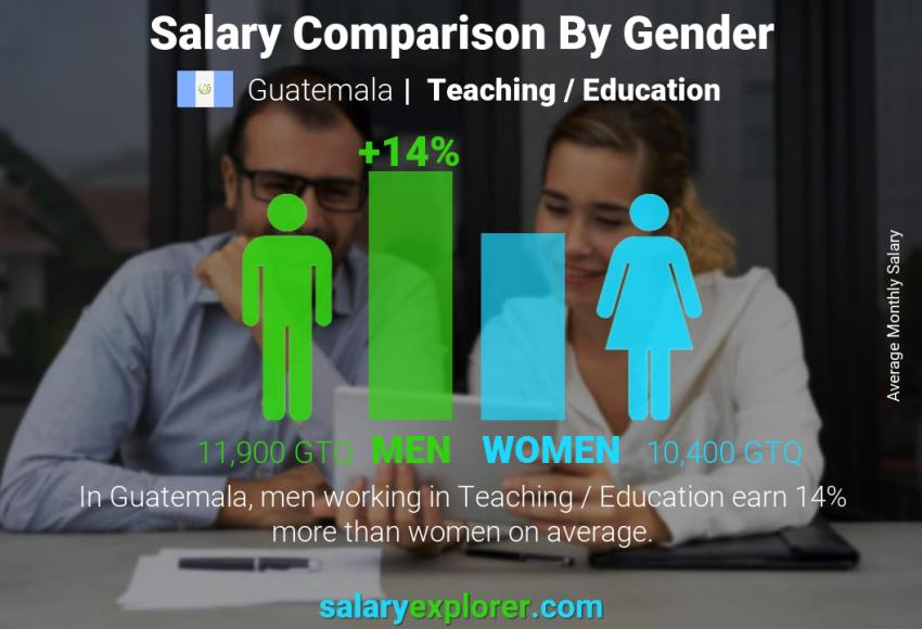 Salary comparison by gender monthly Guatemala Teaching / Education