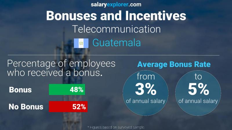 Annual Salary Bonus Rate Guatemala Telecommunication