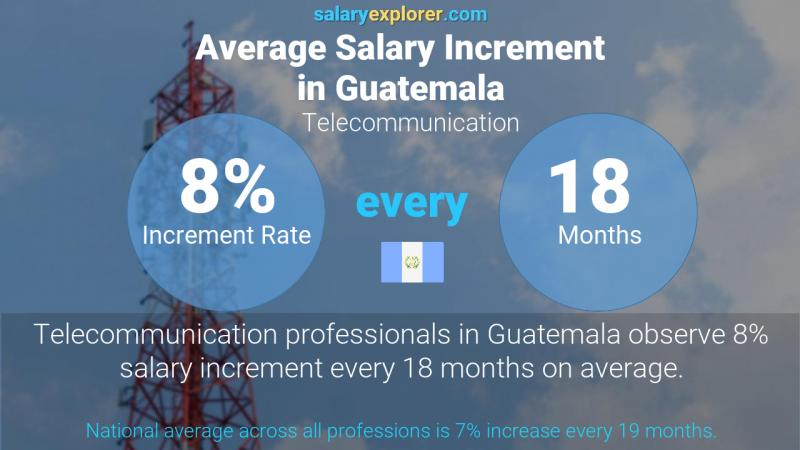 Annual Salary Increment Rate Guatemala Telecommunication