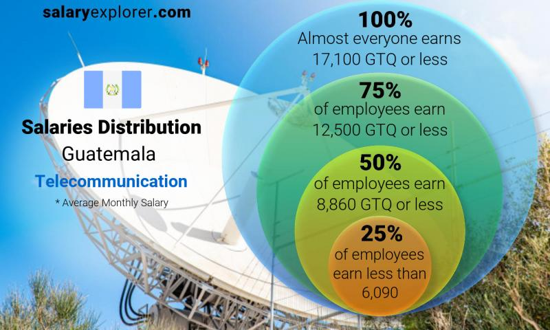 Median and salary distribution monthly Guatemala Telecommunication