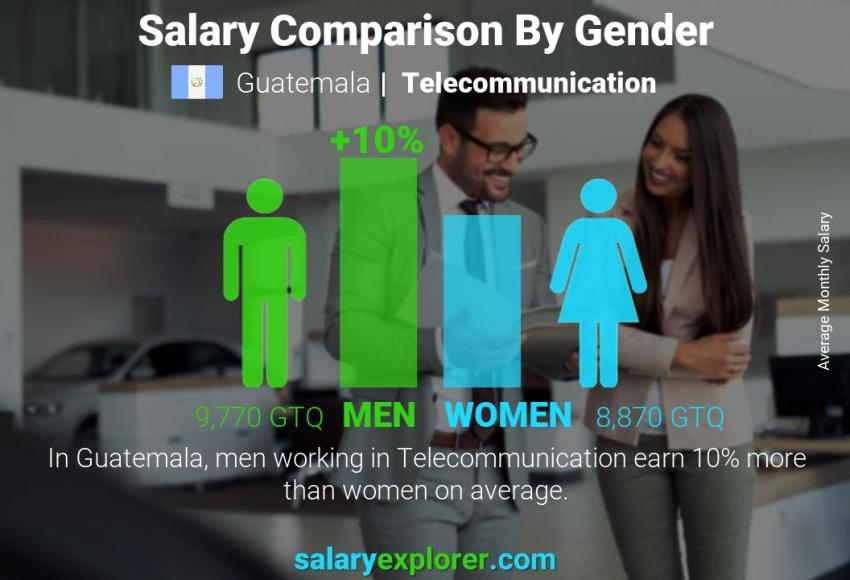 Salary comparison by gender monthly Guatemala Telecommunication