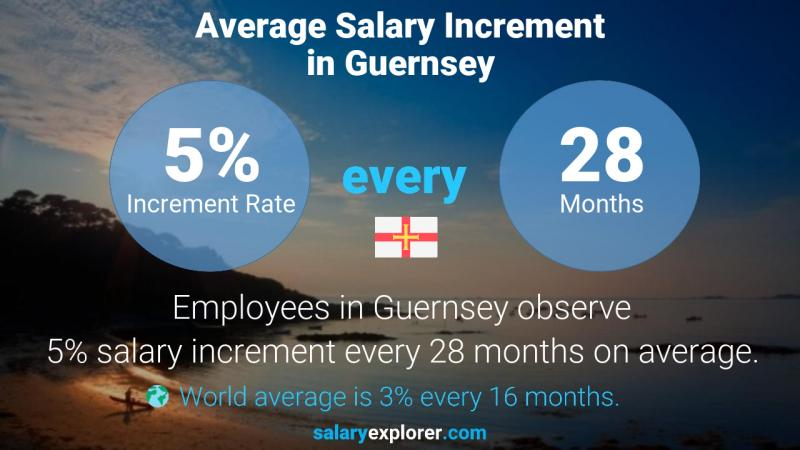 Annual Salary Increment Rate Guernsey