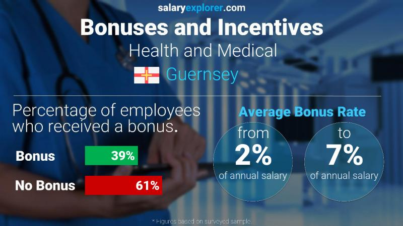 Annual Salary Bonus Rate Guernsey Health and Medical