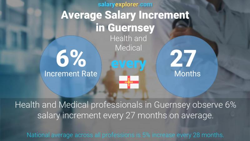 Annual Salary Increment Rate Guernsey Health and Medical
