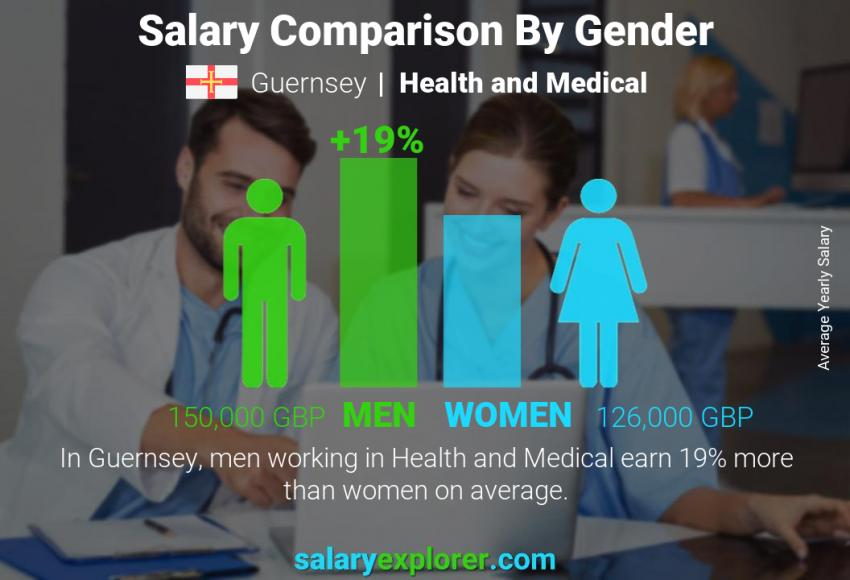 Salary comparison by gender yearly Guernsey Health and Medical