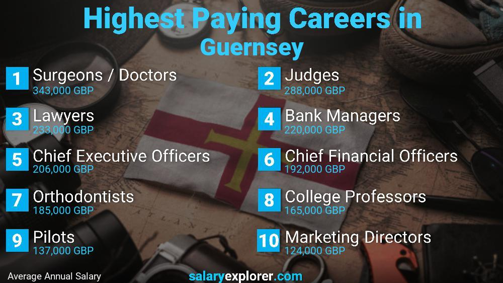 Highest Paying Jobs In Guernsey